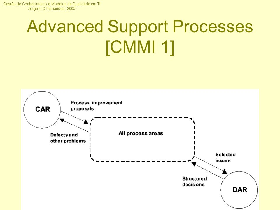 Advanced Support Processes [CMMI 1]